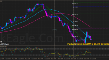 PakEagle.Com Free Forex Strategy EMA 5 15 30 60 Multiple Indicators Strategy