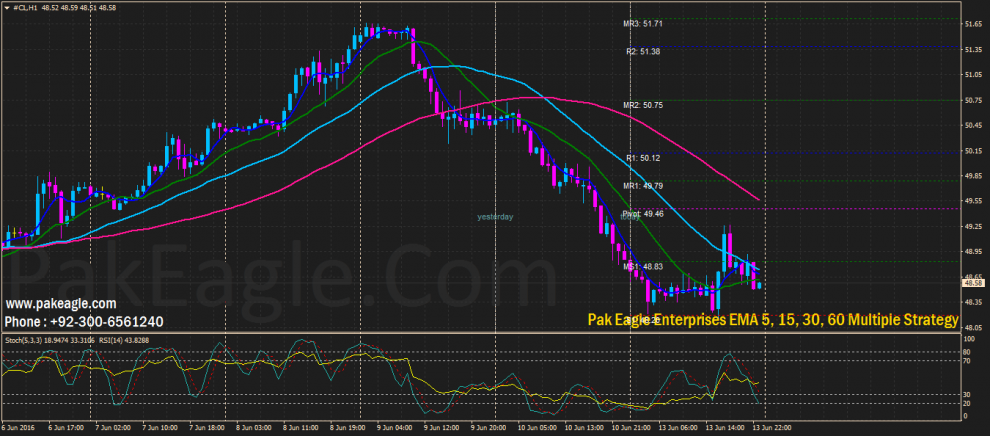 PakEagle.Com-EMA-5-15-30-60-Multiple-Indicators-990x436