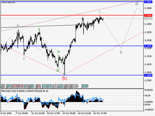 usdcad-h1