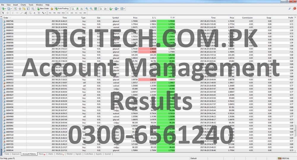 Forex Account Management In Pakistan Trading Results June 2017