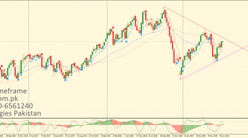 Crude Oil Weekly Chart Of 15 July 2019